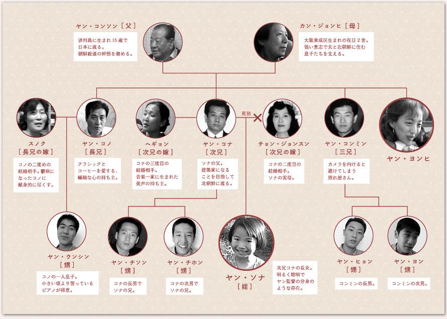 系図 北 朝鮮 家